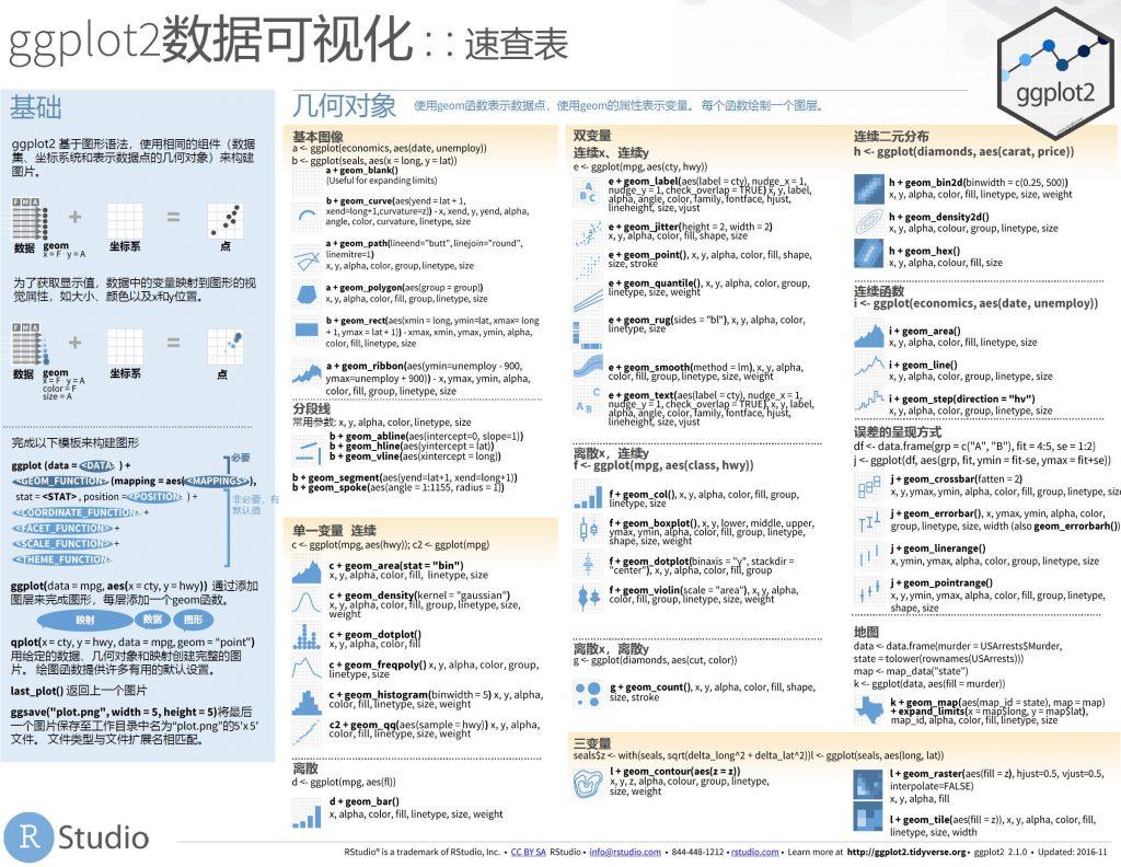 ggplot2数据可视化cheatsheet速查表中文版